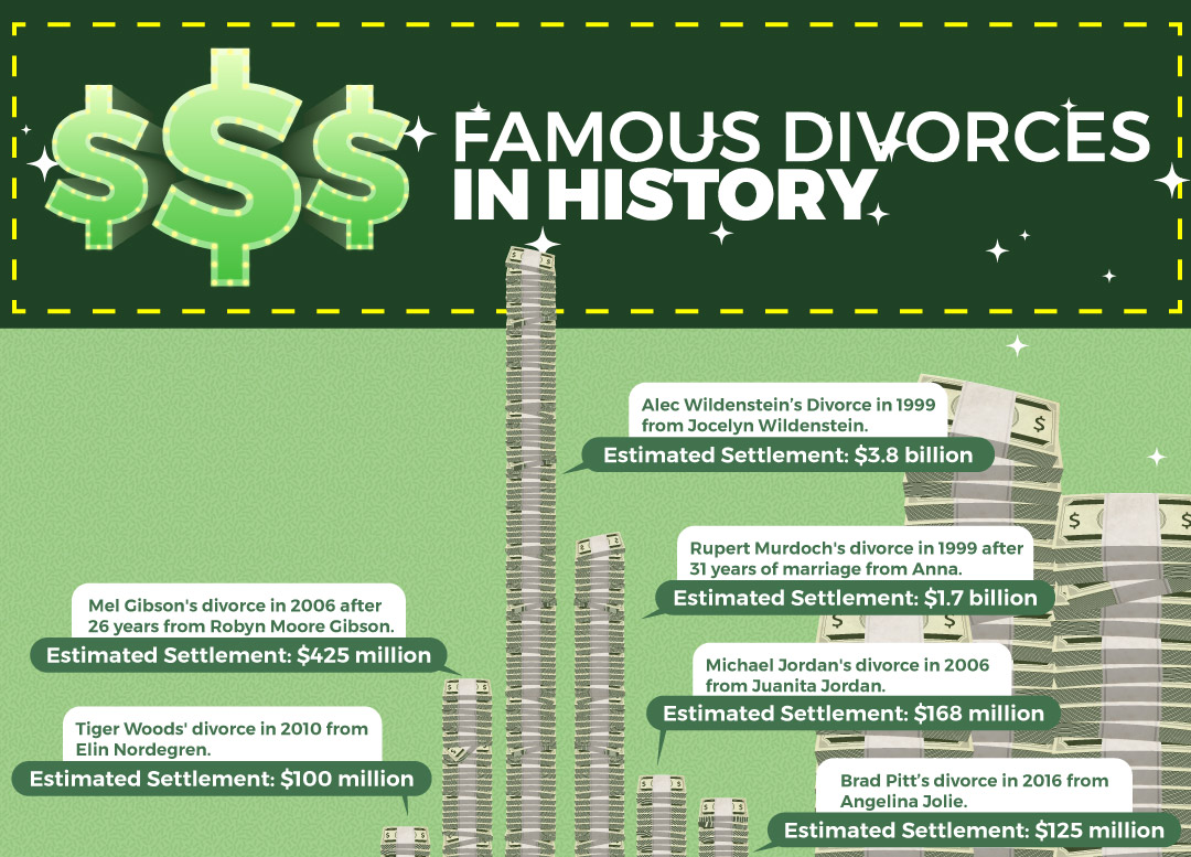 most expensive divorces in history