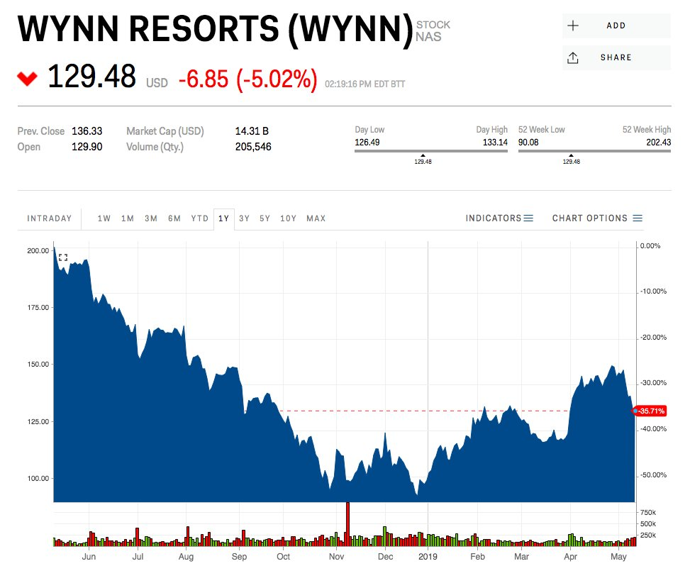 Wynn Resorts Sees Drop in Revenue - USA Online Casino
