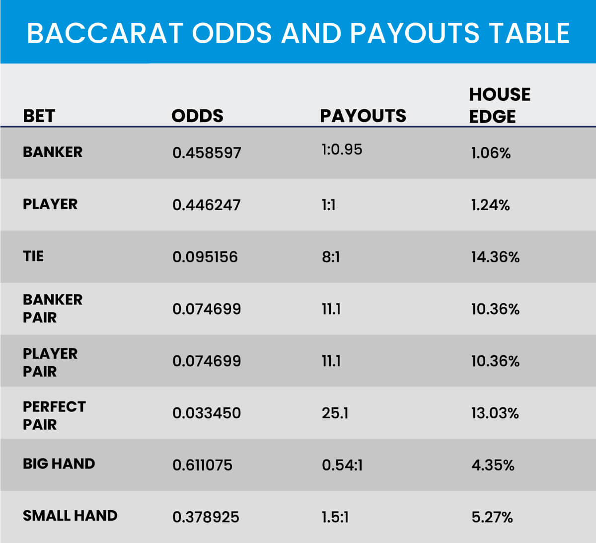 Baccarat Odds and Payouts Table