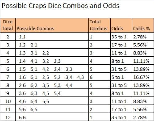 Craps Odds Chart